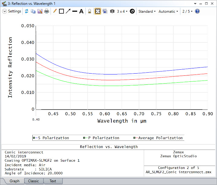 The Reflection vs Wavelength curve of OPTIMAX‐SLMGF2 on Silica at 20° angle of incidence.