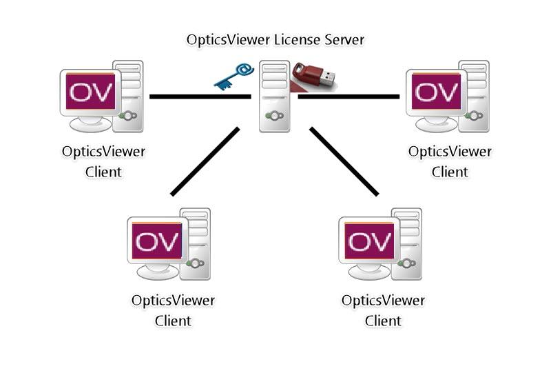OV_License_Server